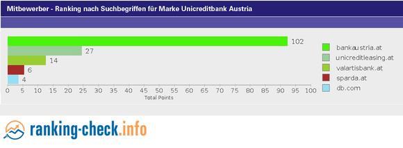 Mitbewerber der Unicredit Ranking