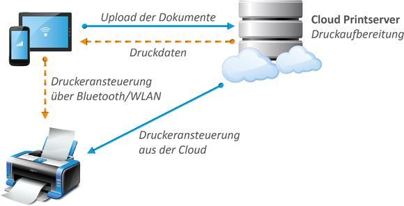 Mobiles Drucken über Cloud Server