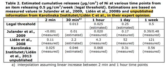 """Abbildung 2: Nickelfreisetzung laut Definition von """"prolonged contact"""""""