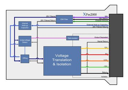 XPm2000 Power Supply Block Diagram