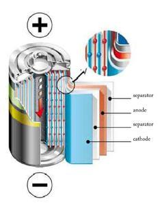 Li-Ionen Batterie (Bildquelle: Umicore)