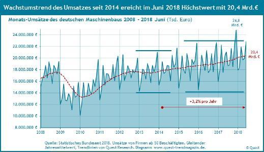 Umsatz Maschinenbau in Euro von 2008 bis Juni 2018