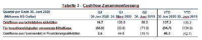 Tabelle 3 - Cashflow-Zusammenfassung