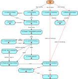 Anwender angebundener ERP-Systeme können in den grafischen Workflow von FibuNet webIC zur Rechnungsprüfung und Rechnungsfreigabe erfolgreich integriert werden
