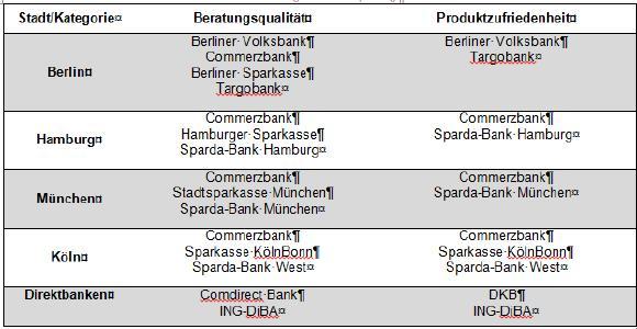 Tabelle 2: Die besten Filialbanken je Stadt und die besten Direktbanken in den Kategorien Beratungsqualität und Produktzufriedenheit