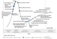 Gartner Releases the Hype Cycle for Cloud Security in 2017