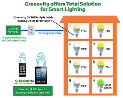 Greenvity IoT Solutions