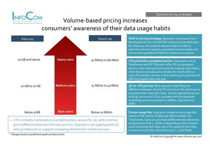 Volume-based pricing increases consumers' awareness of their data usage habits