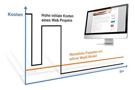 Enterprise Websites as a Service by edicos