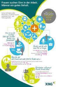 XING Infografik Forsa Studie Arbeit und Leben