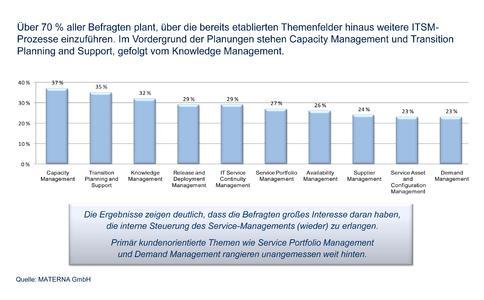Die Abbildung zeigt die Top 10, der in Planung befindlichen ITIL Prozesse. Im Vordergrund der Planungen stehen Capacity Management und Transition Planning and Support