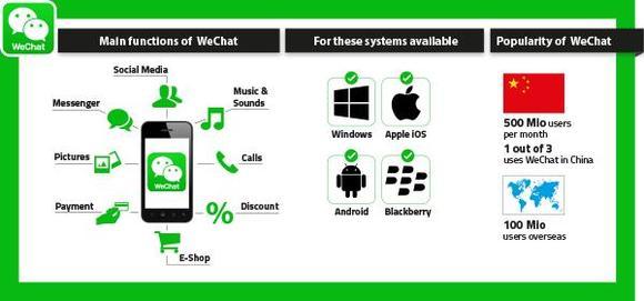 PARTcommunity jetzt auch in WeChat - ein Mehr an Vermarktung in China