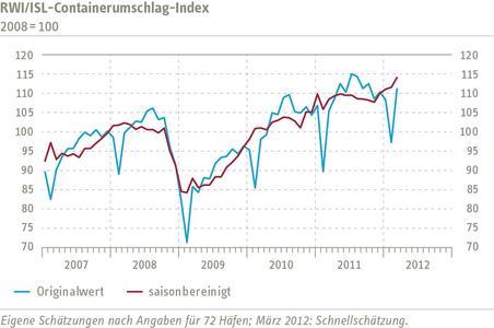 RWI/ISL Containerumschlag-Index im März kräftig gestiegen