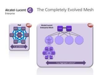 Alcatel-Lucent baut die Funktionalität der 40-Gibabit-Ethernettechnologie (40 GigE) für das gesamte Netzwerk aus