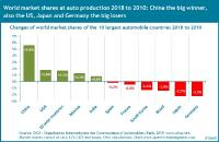 China and the USA increase their market share in world car production, Japan and Germany lose - new Quest Trend Report