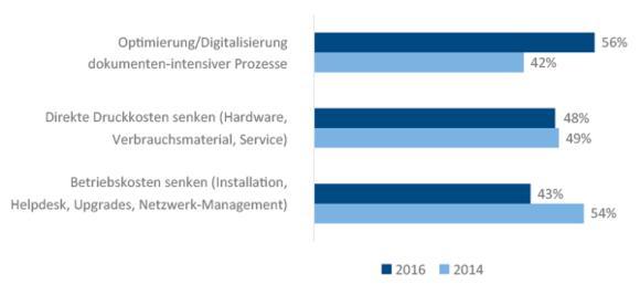 Print Services Ziele (N = 220 (2016) / 202 (2014) Darstellung: Top 3 von 8 Antwortmöglichkeiten Quelle: IDC, 2016)