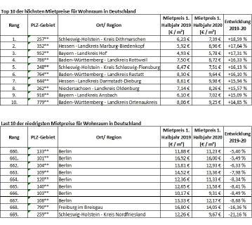 Top/Last Mietpreise für Wohnraum in Deutschland