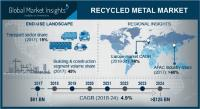 Recycled Metal Market to cross $125bn by 2024 Key Players Steel Dynamics, Inc, Nucor Corporation, Schnitzer Steel, Novelis, Aurubis AG