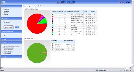 Ähnlich wie im MES HYDRA gibt es auch in HYDRA@WEB Auswertungen und Reports, die Ergebnisse auch in grafischer Form visualisieren. Der Leistungsreport gibt einen Überblick zum Ma-schinenverhalten und den produzierten Mengen.