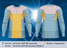 Im Funktionsmuster der Hohenstein Institute sind verschiedene Materialien miteinander kombiniert, um eine optimale Funktionalität zu erreichen: UV-Schutz und Strapazierfähigkeit an den Schultern, UV-Schutz und Elastizität im Rücken- und Ärmelbereich sowie Atmungsaktivität im Achsel- und Bauchbereich. ©Hohenstein Institute