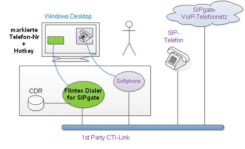 2013 Click-to-Call SIPgate