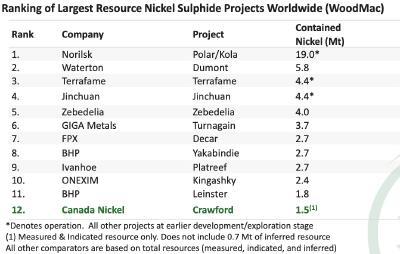 Quelle: Canada Nickel