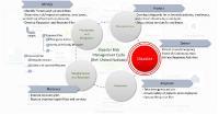 Die Referenzarchitektur beinhaltet auch klare Vorgaben für das Risikomanagement z.B. bei einer Pandemie