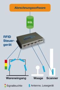 Einfache Anbindung der RFID an das IT-System