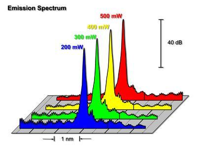 Laser 2000 präsentiert Laserdioden für interferometrische und spektroskopische Anwendungen