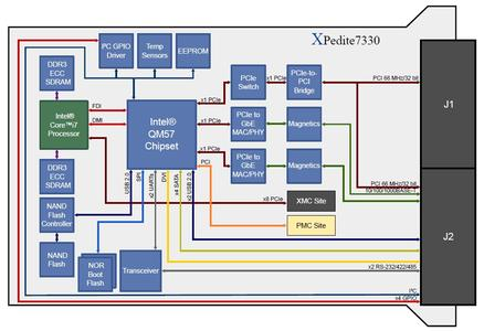 XPedite7330 Block Diagram