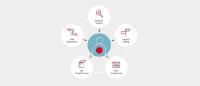 360-Grad-User-Experience im B2B-Vertriebsprozess