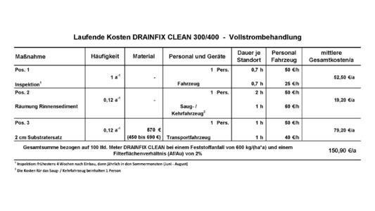 Die jährlichen betrieblichen Kosten zur Wartung des Drainfix Clean Systems.