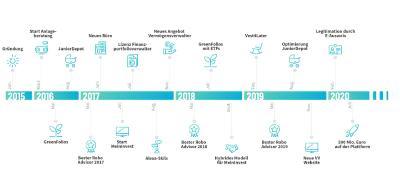 Entwicklung des FinTechs VisualVest von 2015-2020