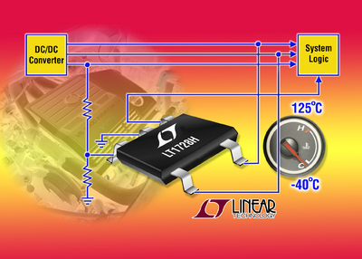 Micropower Precision Triple Supply Monitor Guaranteed over  High Temperatures for Automotive Applications