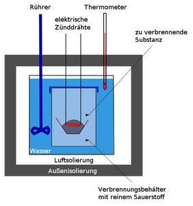 Versuchsaufbau Bombenkalorimeter-Test