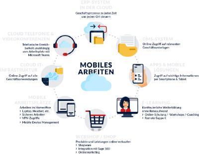 Die richtigen Tools für mobiles Arbeiten lernen Besucher des Online-Kongresses 'Software zum Anfassen' kennen. (Grafik datatronic)