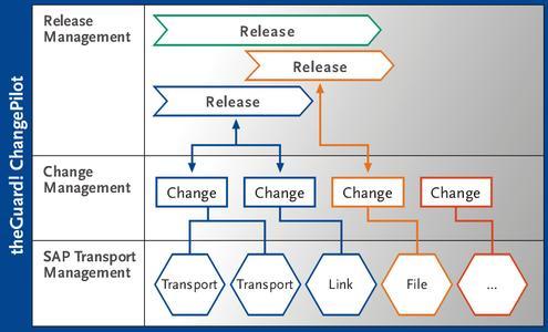 Neue REALTECH-Lösung beseitigt Medienbrüche im Change und Release Management
