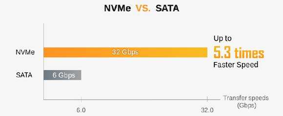 switch-to-NVMe-speed