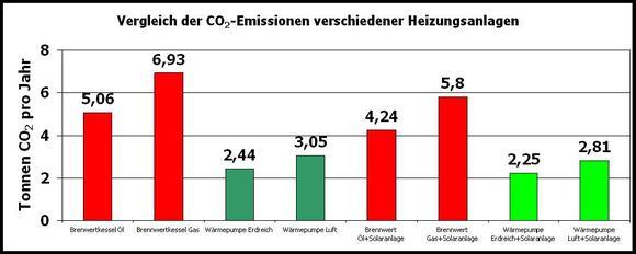 Detaillierter CO2 Emissions-Vergleich von Heizanlagen
