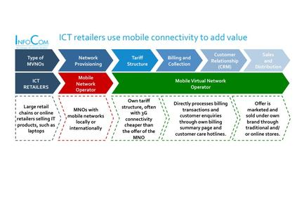 ICT retailers use mobile connectivity to add value