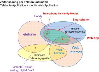 Zeiterfassung Mengen Telefon und Web App