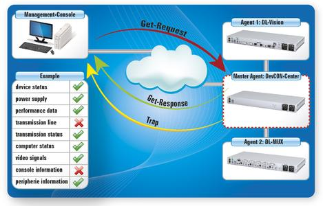 KVM pioneers implement monitoring over SNMP