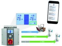 Das neue GSM-Modul ermöglicht im Störungsfall die Benachrichtigung von bis zu 3 Alarmempfängern / Bild: Jung Pumpen