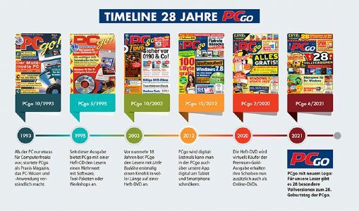 """Seit 1993 ist die """"anwenderorientierte PC-Zeitschrift"""" PCgo auf dem Markt. In den 28 Jahren Erfolgsgeschichte hat sich das Magazin stetig weiterentwickelt und verbessert"""
