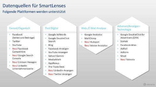Datorama SmartLenses