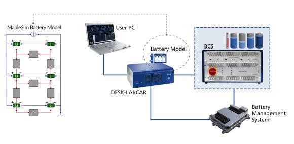 Das neue Batteriezellen-Simulatorpaket von Maplesoft und ETAS erfüllt höchste Ansprüche bei Test und Kalibrierung von Batteriemanagementsystemen