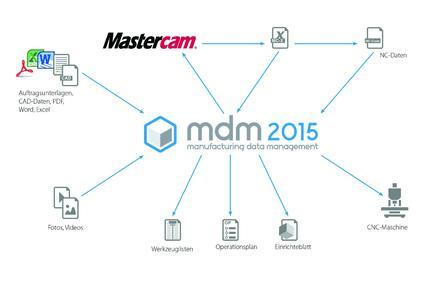 mdm - Schema