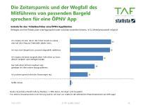 Gründe für eine ÖPNV App (TAF mobile GmbH)