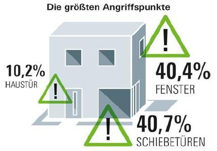 Abb. 01 In über 90 Prozent der Fälle brechen die Täter über gering gesicherte Fenster, Türen und Schiebetüren ein / Schüco International KG