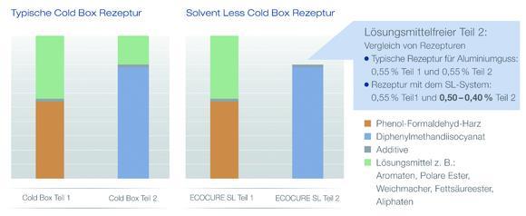 Gegenüberstellung einer typischen Cold-Box-Rezeptur und der neuen Solventless Cold-Box-Technologie